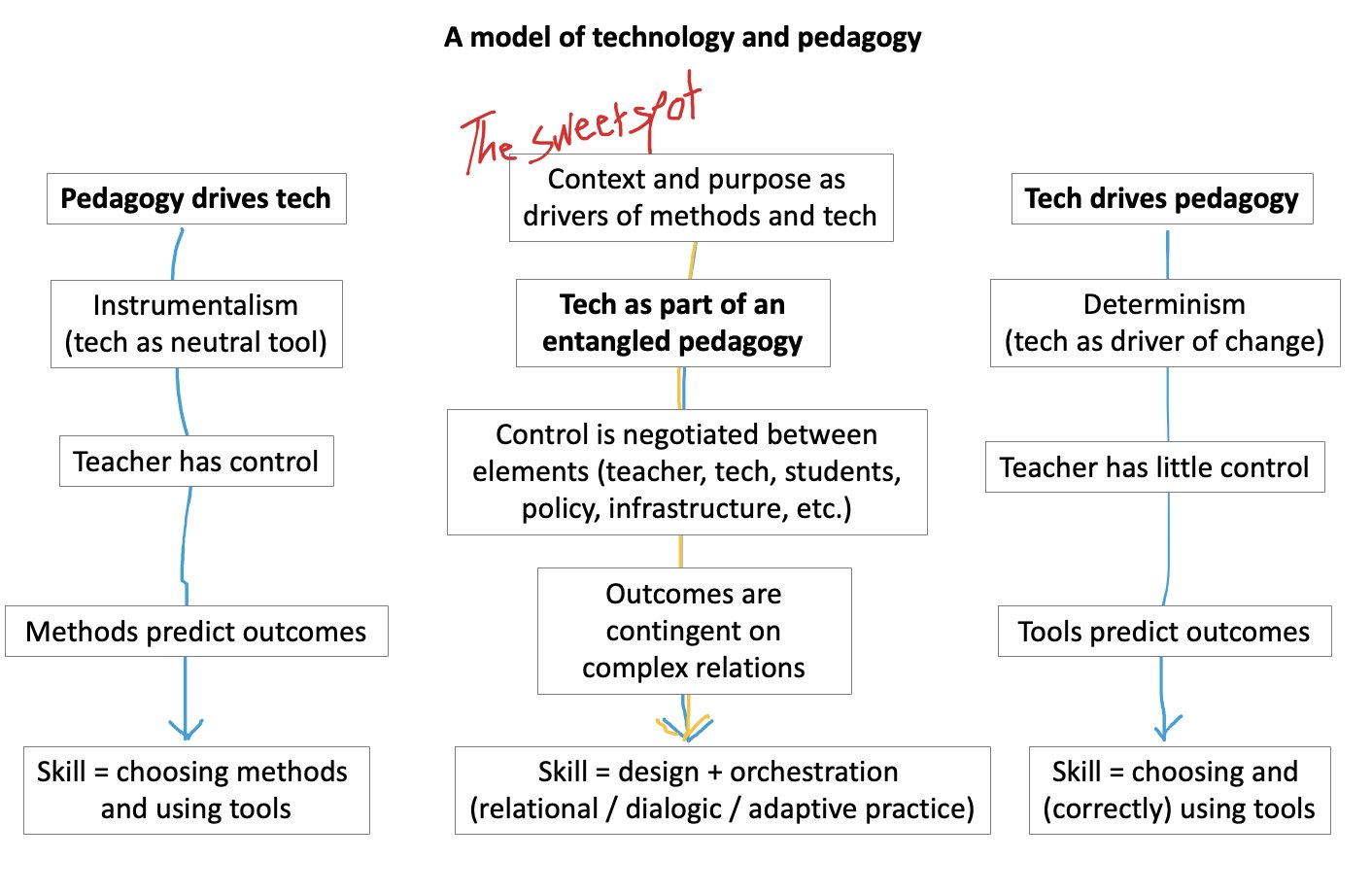 Sketch of a model of pedagogy and technology